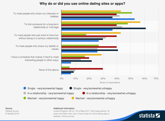"graph of statista study - ""why do or did you use online dating sites or apps?"""