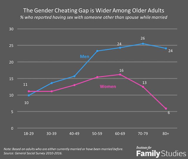 Statistik Gender Cheating Gap vom Institut für Familienstudien des Vereinigten Königreichs