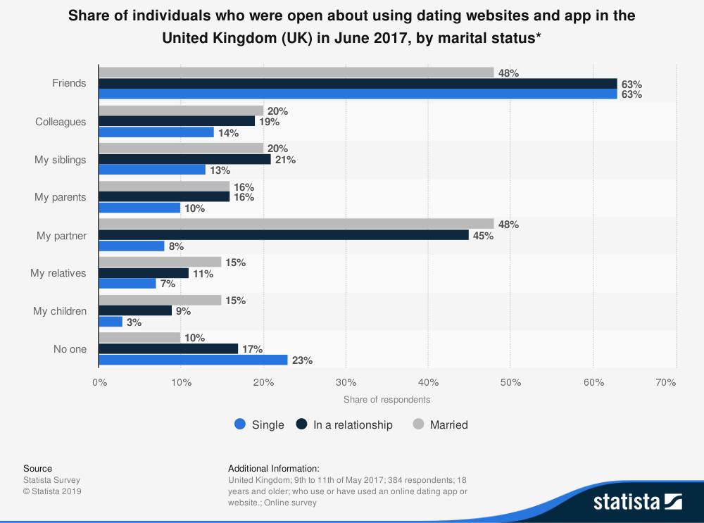Statistik über Nutzer-Offenheit gegenüber der Nutzung von Dating-Apps nach Beziehungsstatus