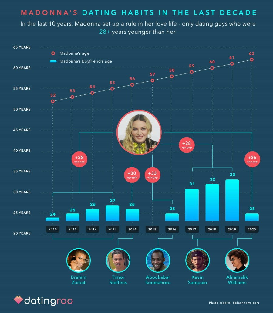 Madonna's dating choices in the last decade in a graphic