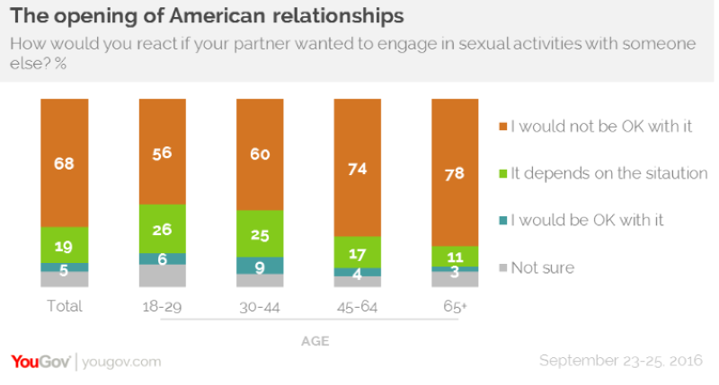 Graph with statistics about American relationships
