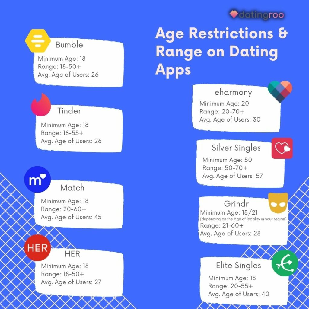 infographic by datingroo about age restrictions and ranges on different dating apps